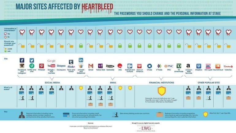 heartbleed-impact