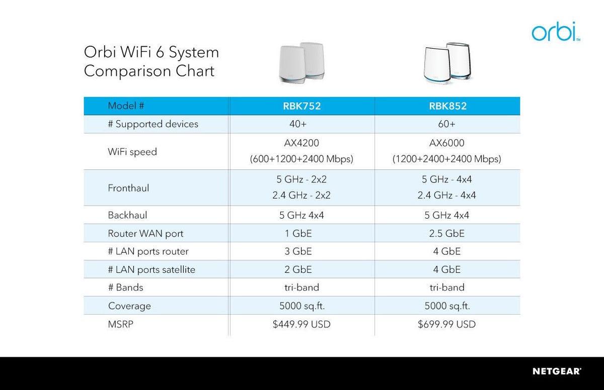 Orbi Wi-Fi 6 Mesh Systems Comparison Chart