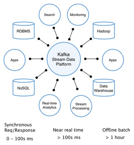 kafka-stream-data-platform-12-8-15.png