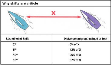 why-wind-shifts-are-critical.jpg