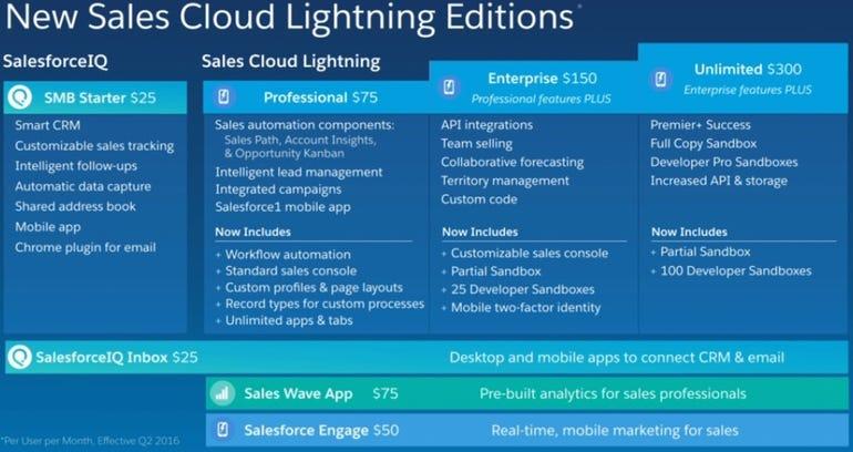 zdnet-salesforce-sales-cloud-lighting-2016.jpg