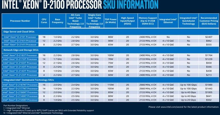 Intel Xeon D-2100 SKU line up