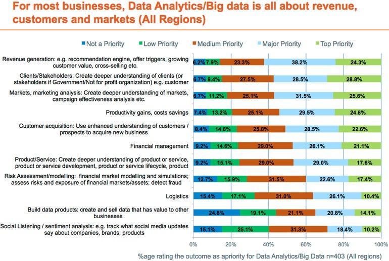 Big data chart 5