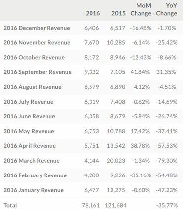 htc-2016-revenue.png