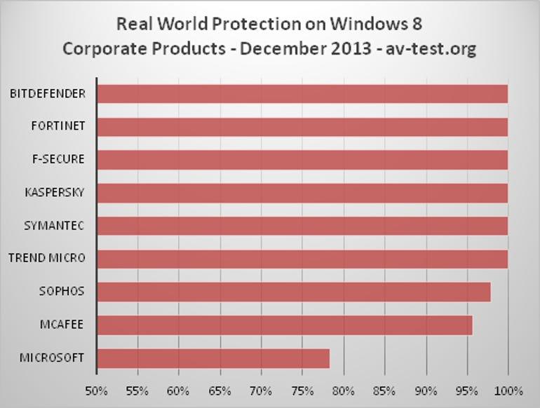 real-world_2013-12_business_win8_avtest