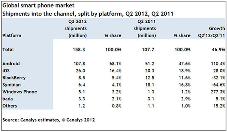 Windows Phone jumps 277% in a year to take 3.2% of smartphone market share