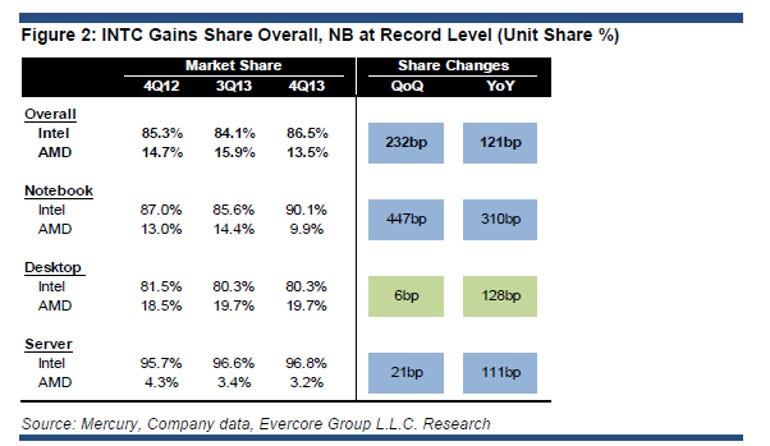 intc market share mercury