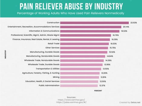 One in five US Tech employees abuse pain relief drugs, reveals study zdnet