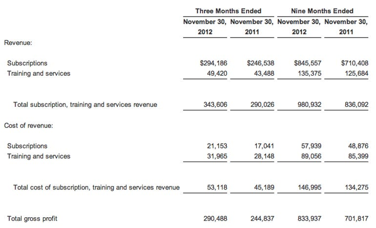 red-hat-3q12-earnings-table-01