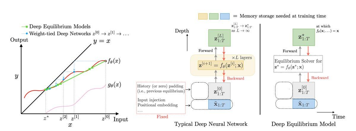 intel-deep-equilibrium-models-2019.png