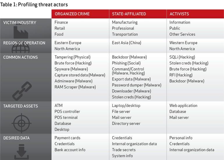 Table1_ProfilingThreatActors