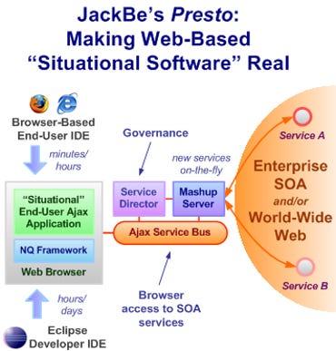 JackBe's Presto Enterprise Mashup Platform