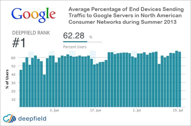 zdnet-deepfield-google-north-american-traffic