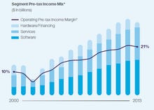 IBM CEO Rometty talks reinvention, strategy