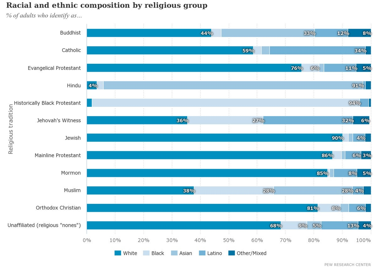 racial-and-ethnic-composition-by-religious-group.png