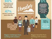 Infographic: Time spent managing vendor relationships is on the rise