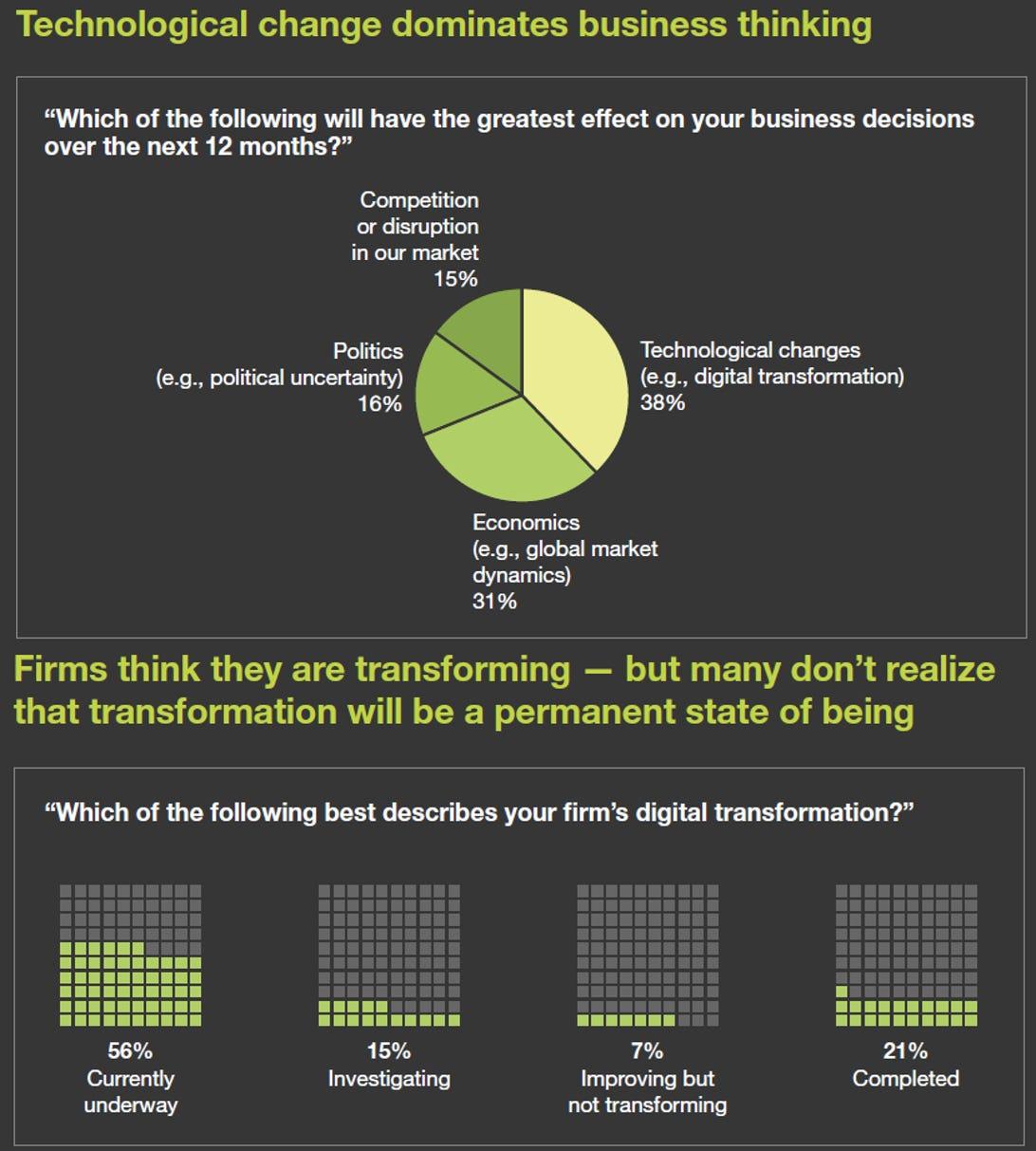 forrester-digital-transformation-survey.png