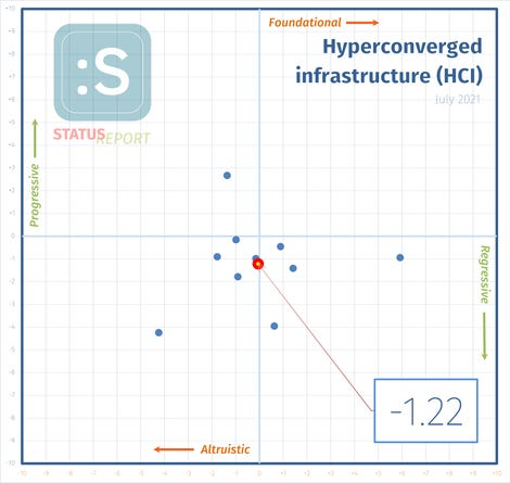 210702-hyperconvergence-i-score.png