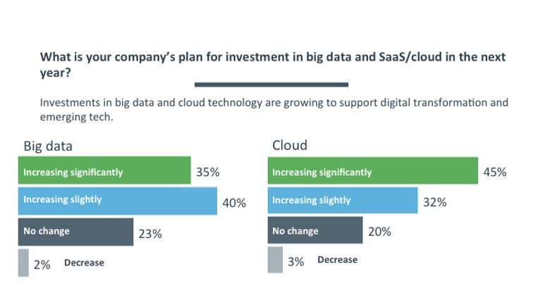 Investment in big data/SaaS in 2018