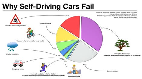 google-whyselfdrivingcarsfail.png