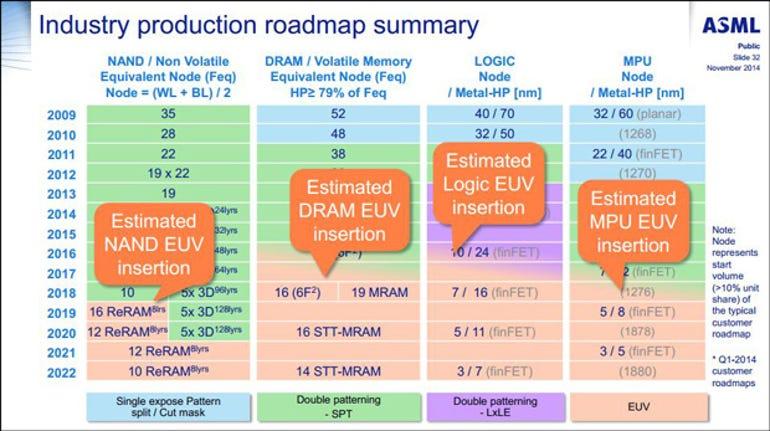 ASML--Roadmap
