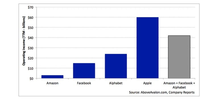 How Apple makes its billions - and no, it's not all down to the iPhone