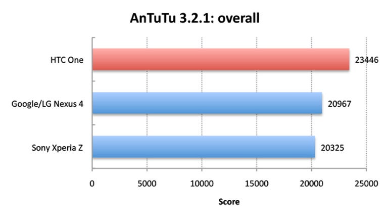htc-one-antutu-overall