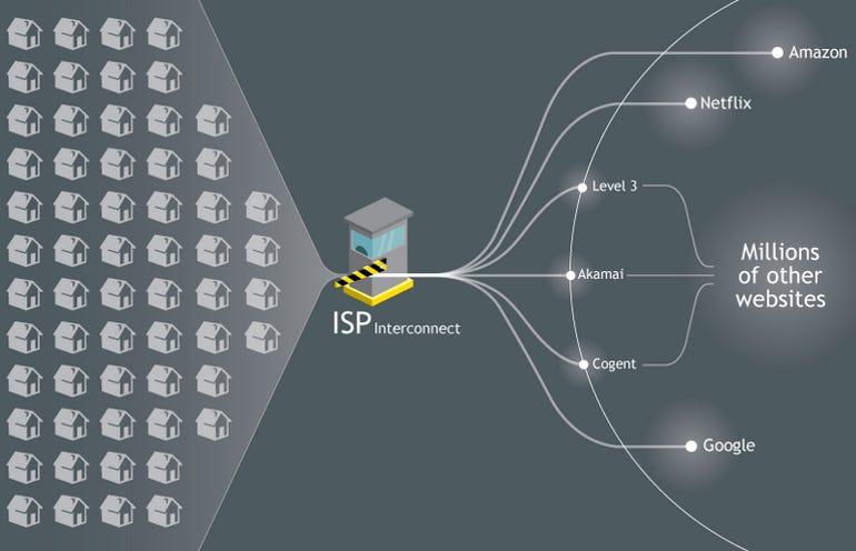 zdnet-netflix-net-neutrality-ISPInterconnect