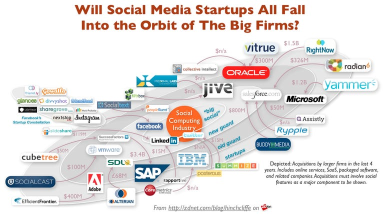 The Social Media Acquisition Solar Systems: IBM, Microsoft, SAP, Oracle, Jive, RightNow, Yammer, Rypple, Radian6, LinkedIn, Twitter, Facebook, VMWare, SocialCast, Slideshare, SocialText, Adobe, CubeTree, BuddyMedia, Collective Intellect, Vitrue, Assistly, SuccessFactors, Social Business