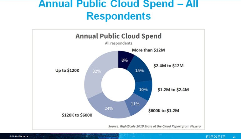 Enterprises are spending more on cloud computing