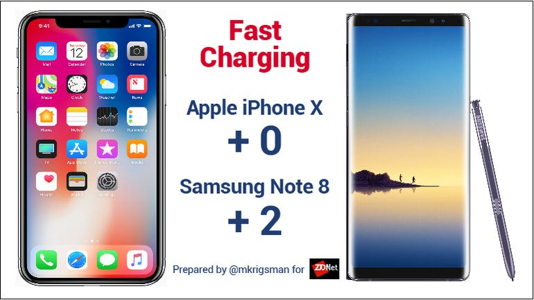 Note 8 Iphone X fast charging