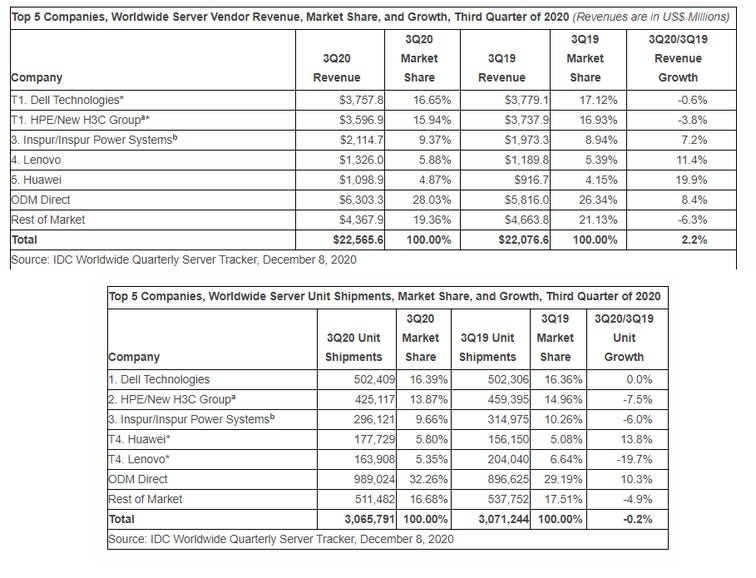 Server revenue up slightly in Q3, according to IDC