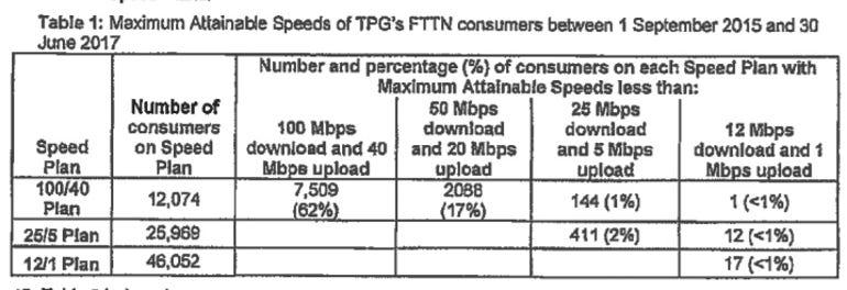 tpg-fttn-refund-speeds.png