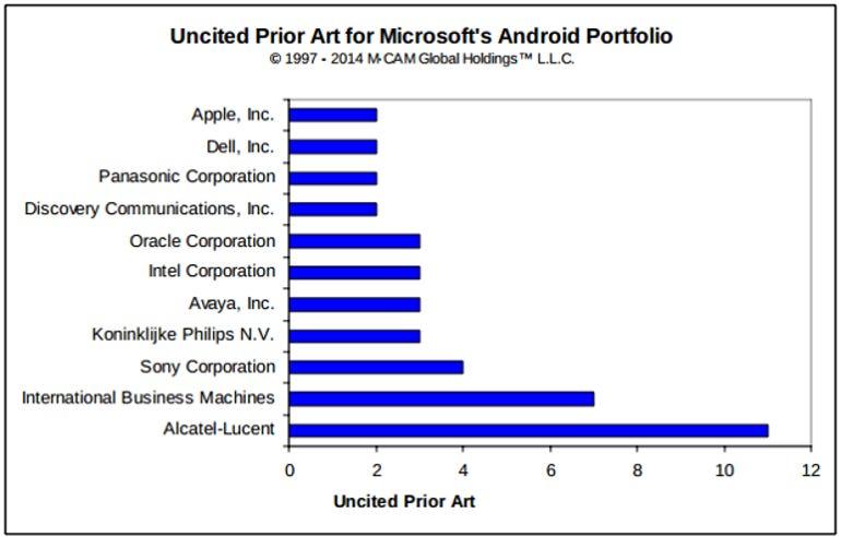 M-Cam-MSFT-Android-Prior-Art