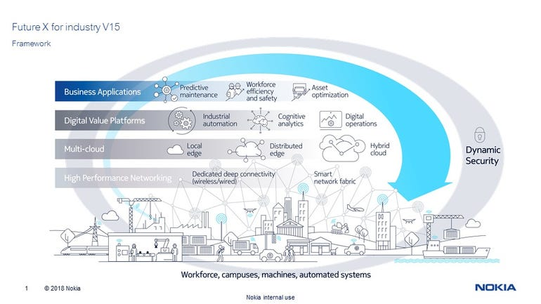 nokia-futurexindustryframeworkvisual.jpg