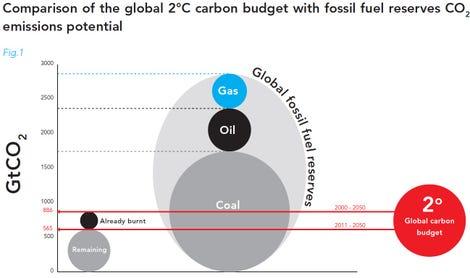 unburnable-carbon-coal-oil-gas.jpg