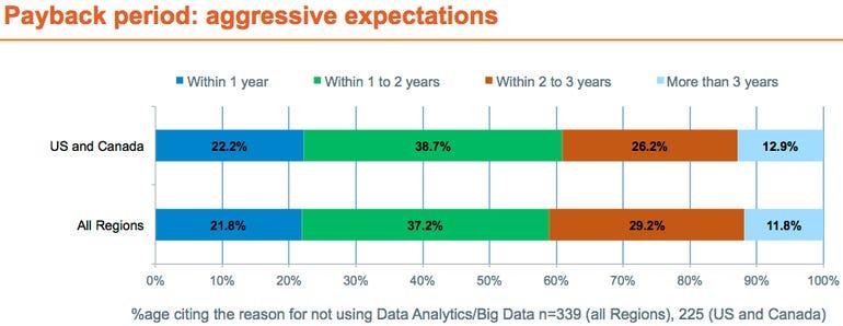 Big data chart 6