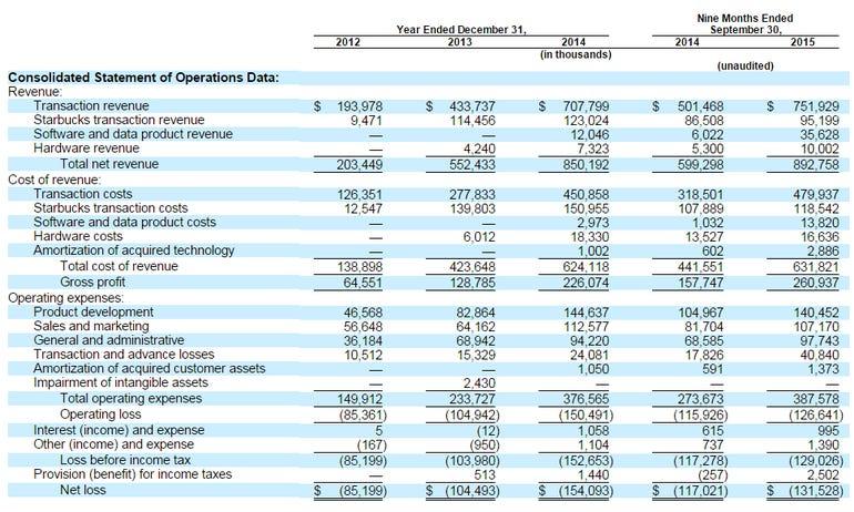 square-financials.png