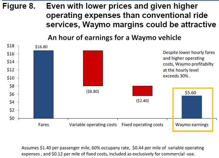 waymo-profit-2.png