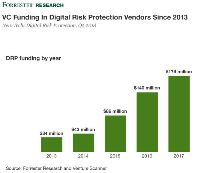Digital risk protection in 2018: New vendors, new leaders, new wave
