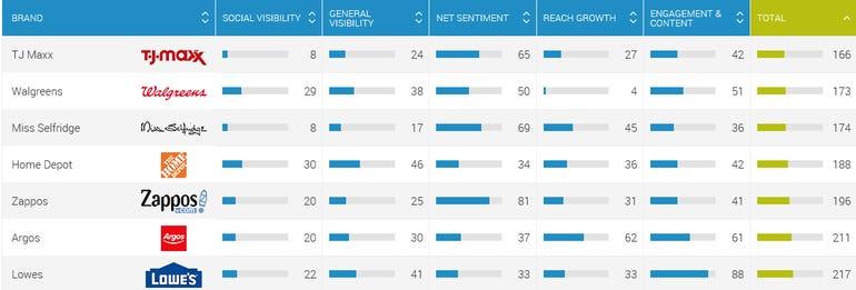 Brandwatch Crowns Amazon, NPR, Kaiser Permanente and Netflix as Social's most savvy brands ZDNt