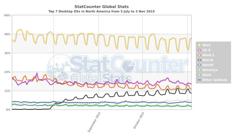 statcounter-os-na-daily-20150703-20151103.png