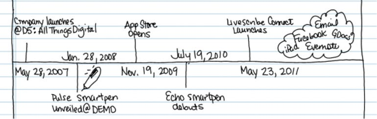 Livescribe milestones to date