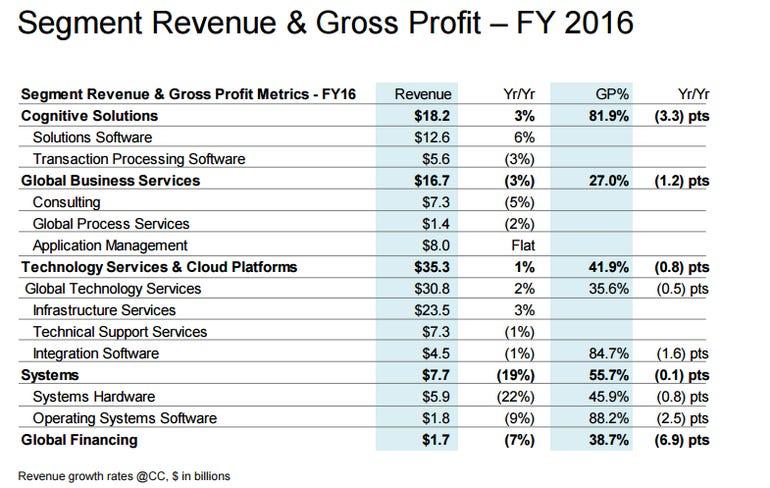 ibm-segment-revenue-2016.png