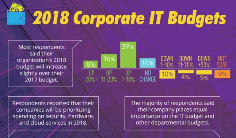 2018-it-budgets.jpg