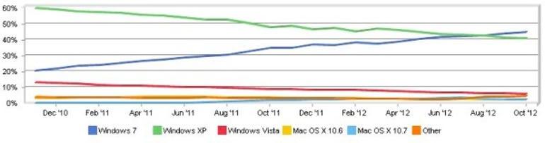Windows 7 vs XP graph of Netmarketshare numbers