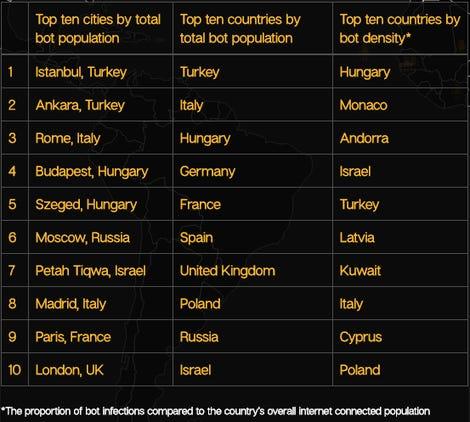 botnet-rankings.png