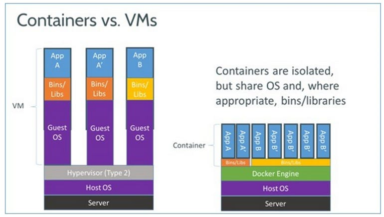 docker-vm-container.png