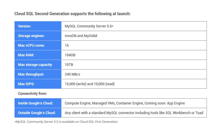 zdnet-google-cloud-platform-mysql-update.png
