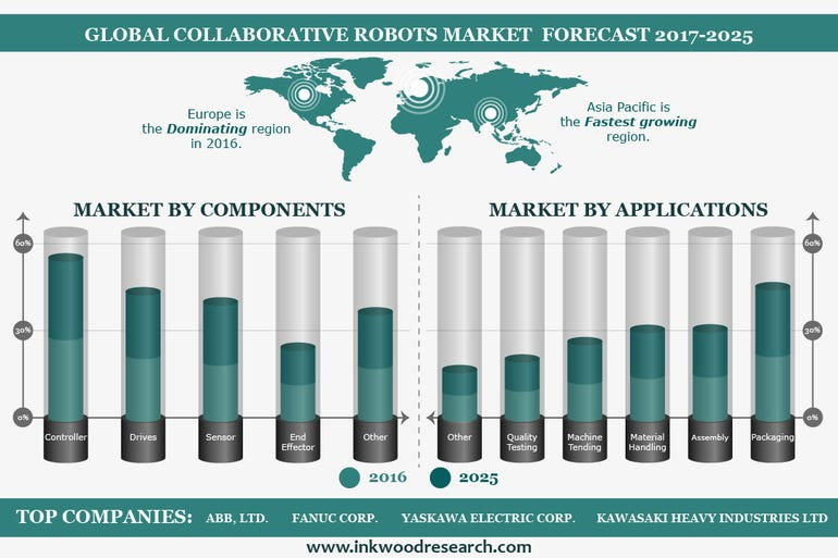 Cobot industry growth